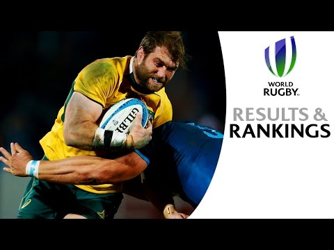 The Rugby Championship  & PNC Round 2 – Results and Rankings