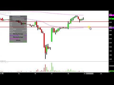 Uxin Limited - UXIN Stock Chart Technical Analysis for 04-18-2019