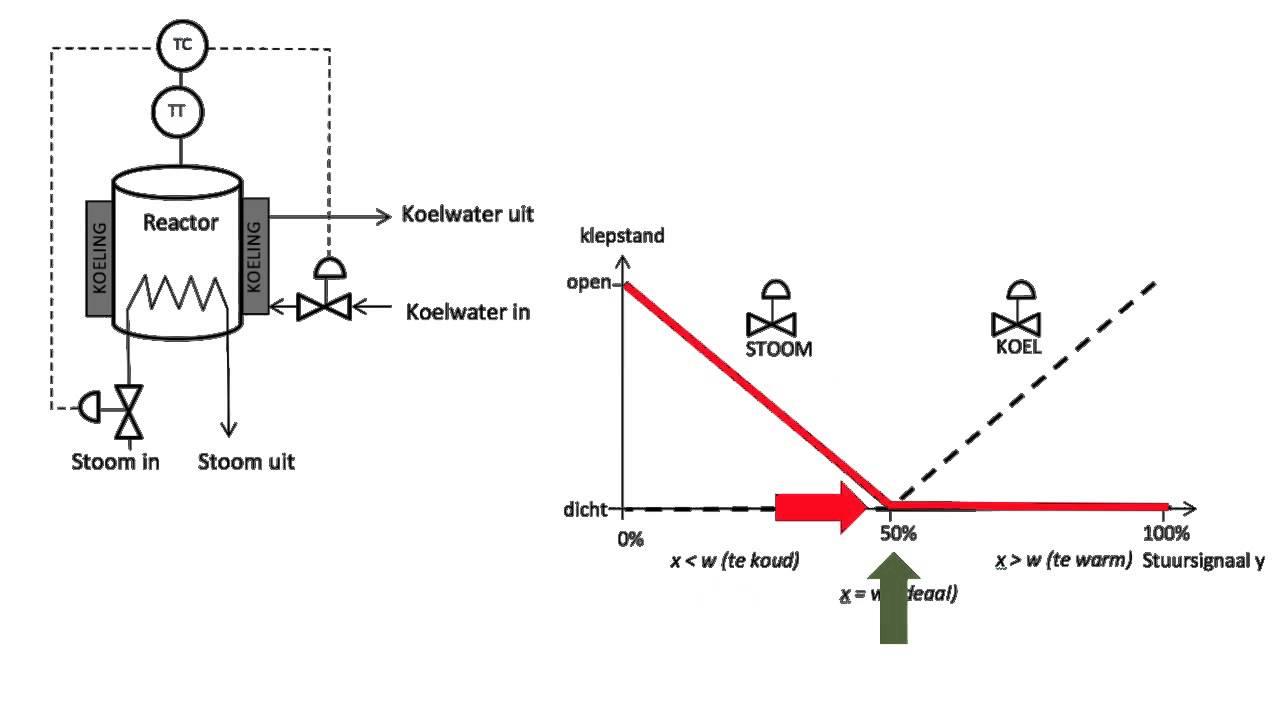 7CPT MRT regeltechnieken speciale regeling split range