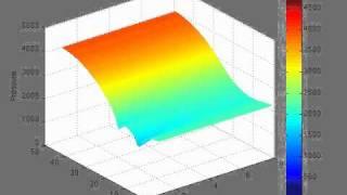 Oil Reservoir Simulation : Pressure