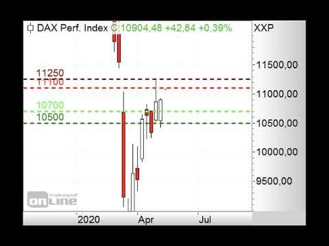 DAX mit neuem Gap-up - Morning Call 11.05.2020