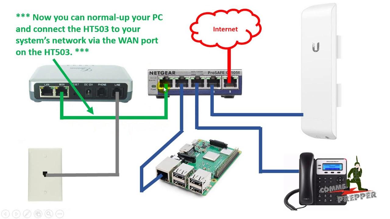 Grandstream HT503 ATA Configuration with Asterisk FreePBX