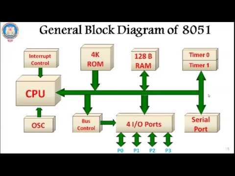 introduction to 8051 microcontroller