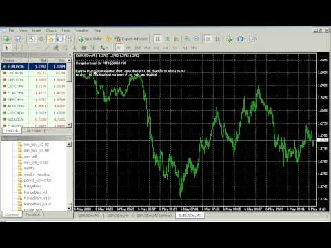 How to create a basket offline chart forex