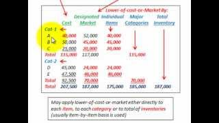 Lower Of Cost Or Market (How To Calculate Based On Items, Categories, Total Inventory)
