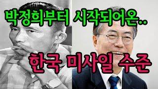 탄두중량 제한해제, 한국의 자주국방 (탄도 미사일 편)