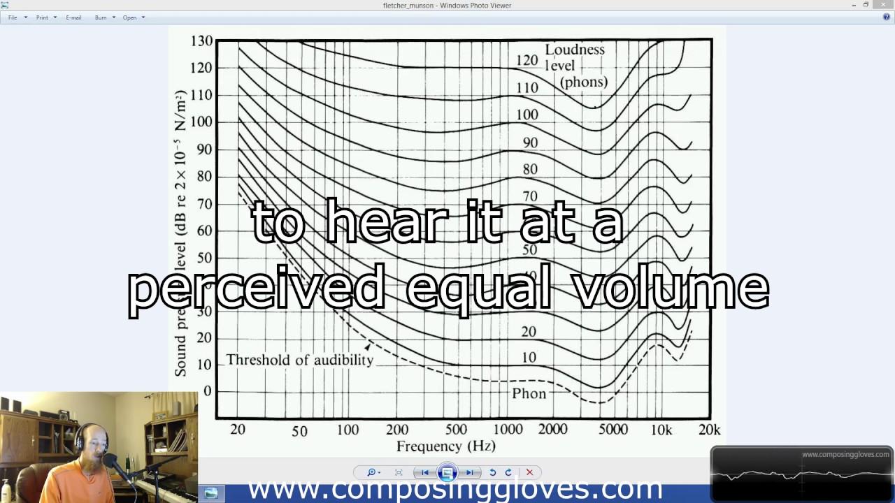 fletcher curve