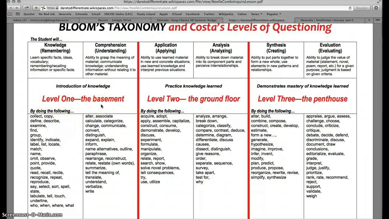 How to Use Costa's Levels of Inquiry/Questioning - YouTube