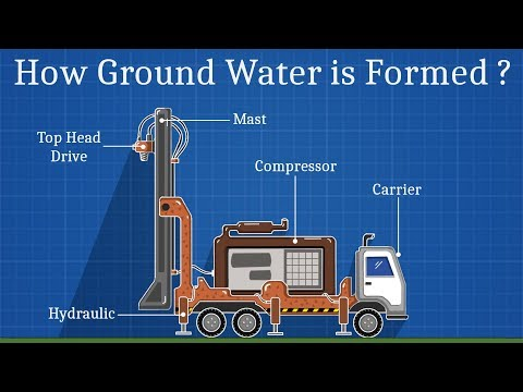 The BoreWell Machine Animation