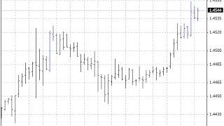 Three Line Break Forex MT4 Indicator