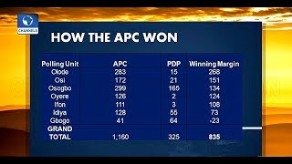 How Did APC Win Osun Governorship Election?  Sunrise Daily 