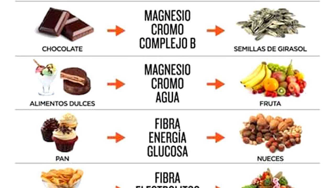Sustitutivos de comida adelgazar in english
