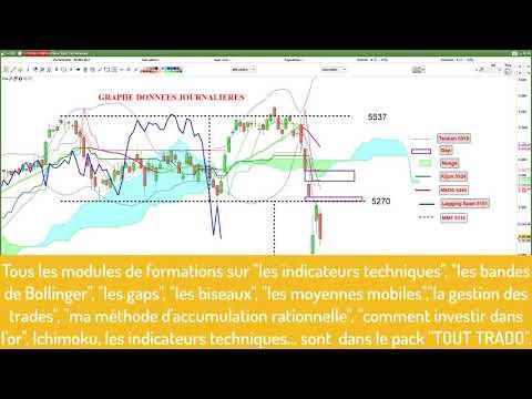 CAC40: analyse technique et matrice de trading pour vendredi [09/02/18]