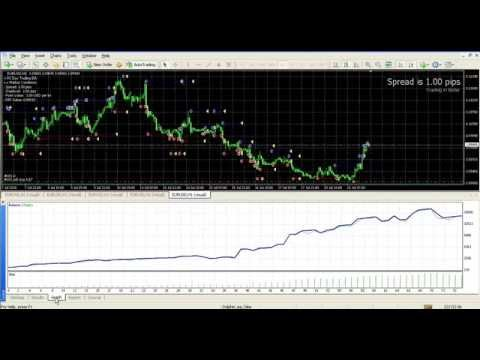 Intraday trading indicators 4