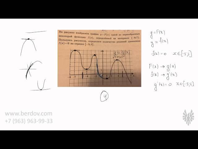 График первообразной в ЕГЭ по математике