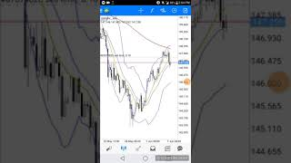 Reviewing GBPJPY Pair in Forex