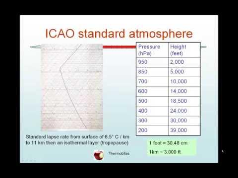 Icao Standard Atmosphere