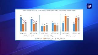استطلاع للرأي يظهر أنَ غالبية الأردنيين يرون أن الاقتصاد يسير بالاتجاه الخطأ - (23-1-2019)