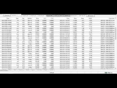 Forex pair correlation indicator