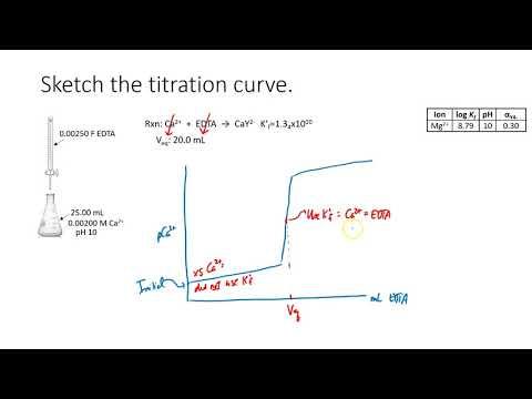 V52.5 EDTA Titration Curves