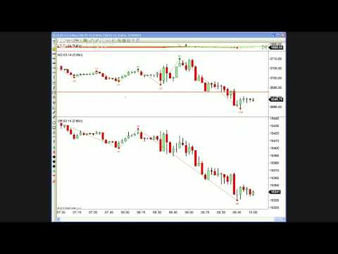 Live Day trading the E-mini Futures