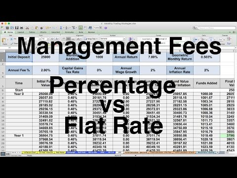 Let's Talk Management Fees  -  Investing, stock market