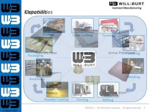 The Will Burt Company Contract Manufacturing and Custom Fabrication Powerpoint Presentation