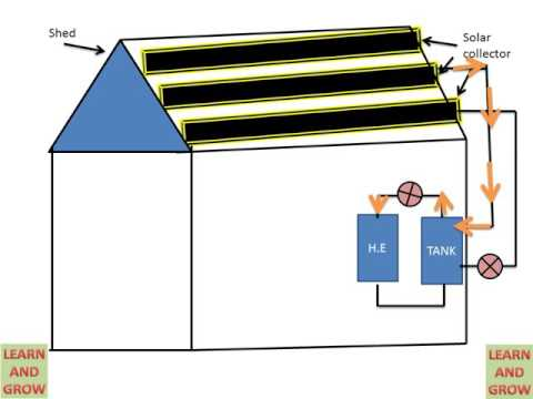!! SOLAR SPACE HEATING (ACTIVE SPACE HEATING) ! LEARN AND GROW
