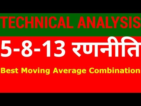 Exponential Moving Average - Best Combination for Technical Analysis | HINDI