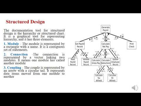 Design Methodologies In System Analysis And Design Youtube
