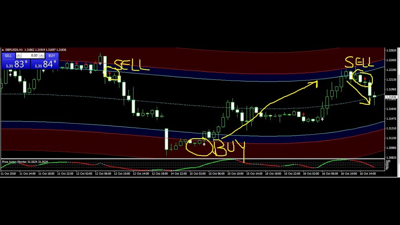 Omni forex trading system review