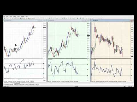 Successful Forex Trading RSI Indicator Technique. Expert4x Financial Turning Point Forex Webinar.