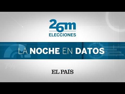 PROGRAMA ELECCIONES 26M  Los RESULTADOS de las MUNICIPALES AUTONÓMICAS y EUROPEAS