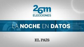 PROGRAMA ELECCIONES 26M | Los RESULTADOS de las MUNICIPALES, AUTONÓMICAS y EUROPEAS