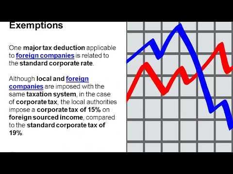 Tax Minimization in Czech Republic