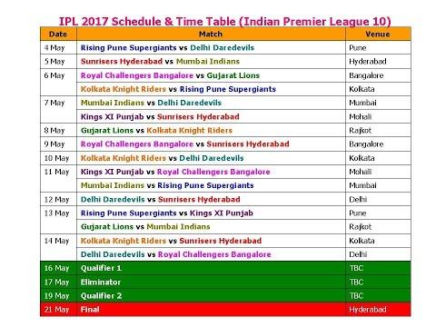 IPL 2017 Schedule  Time Table Confirmed (Indian Premier League 10