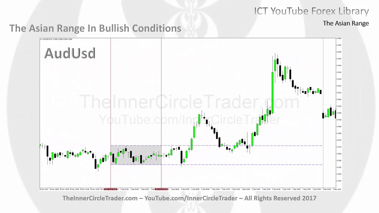 Ict Forex Indicators Forex Money Rate