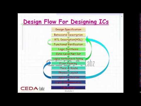 VLSI Designing -Verilog HDL tutorial by CEDA-Labz Module1