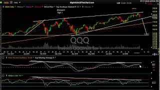 Weekly Stock Market Wrap for 7-27-18