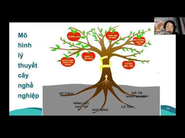 5. Mô hình cây nghề nghiệp