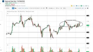 Natural Gas Technical Analysis for October 18, 2018 by FXEmpire.com