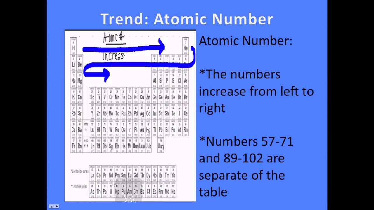 Reactivity trend in periodic table image collections periodic trends on the periodic table youtube trends on the periodic table gamestrikefo image collections gamestrikefo Images
