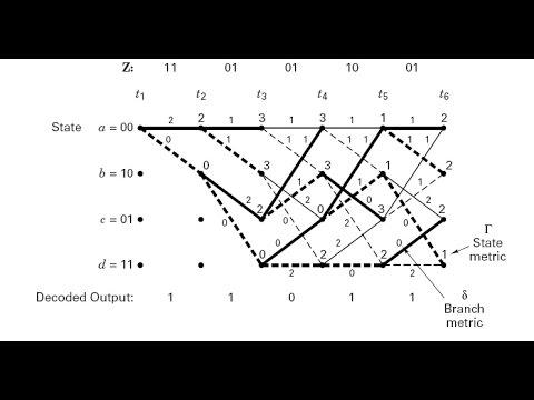 Viterbi algorithm [Hindi ] Easiest Explained