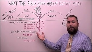 What Bible Says About Eating Meat