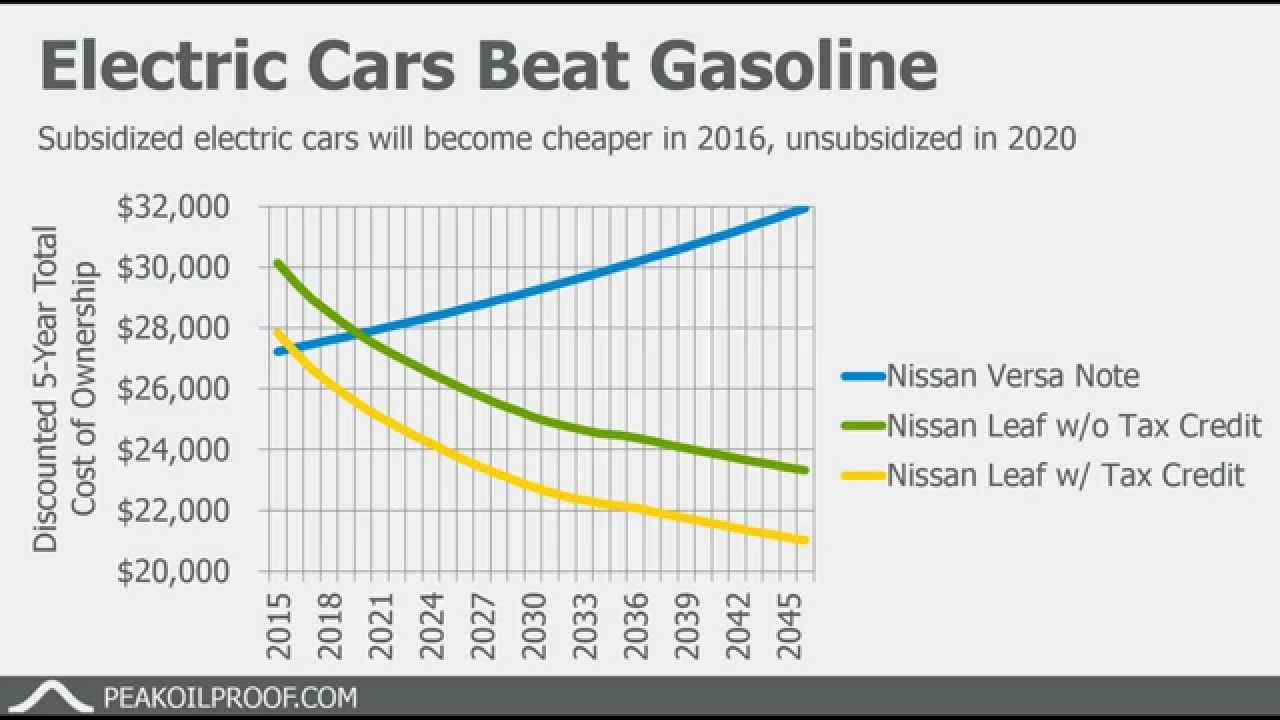 Electric Vehicles Vs Gas