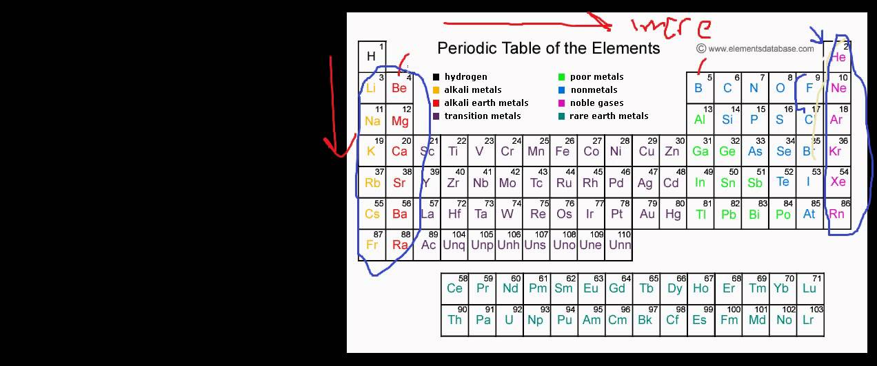 Periodic table khan academy periodic table trends ionization periodic table khan academy periodic table trends ionization energy periodic trends exceptions youtube urtaz Image collections
