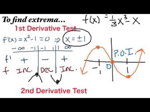 AP Calculus AB Concavity