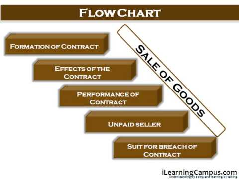 CHAPTER 3 Flow Chart of contract of sale under the Sale of Goods Act - Sale Chart