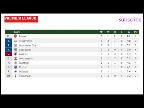 EPL Results| Fixtures, barclays premier league table | Football | #2