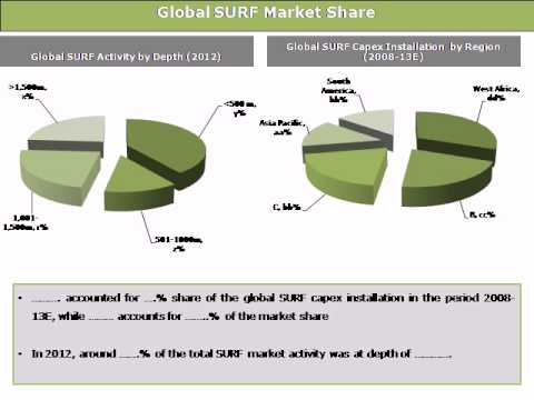 Global SURF (Subsea Umbilicals, Risers and Flowlines) Market: Trends & Opportunities (2013-2018)